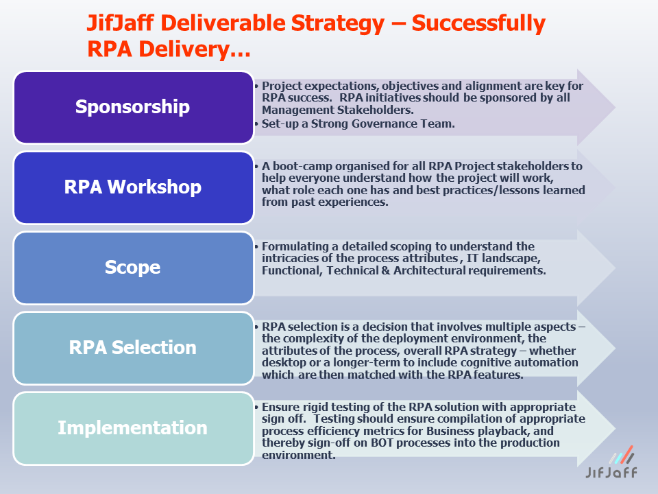 JifJaff – Successful RPA Delivery – Independent RPA/AI